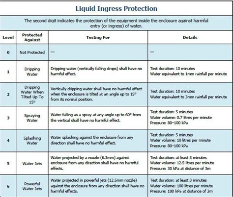 ingress protection chart locate ip rating and explosion proof ratings i march