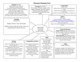 thematic unit lesson plan template planning web template penguins thematic web littleil