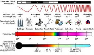 what color has the highest frequency the electromagnetic spectrum radio waves to cosmic rays
