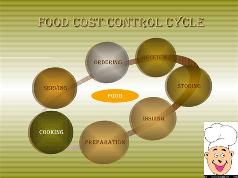food cost controlling food costs