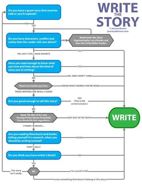 how to write a plot for a book report 1000 images about writing home pages on