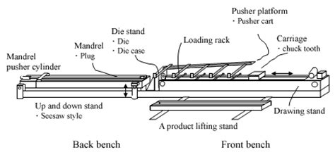 cold draw bench draw bench outline draw bench drawing machine draw tube