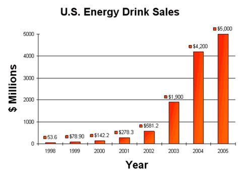 energy drink statistics read my mind if you what s for you part 1