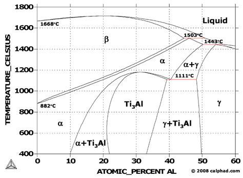 ti phase diagram titanium aluminum ti al phase diagram