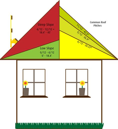 Roof Slope A Different Of Slippery Slope How The Slope Of Your