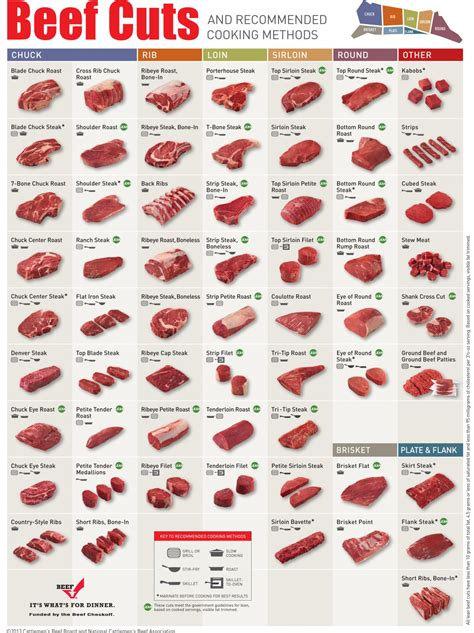 cuts of diagram beef charts johnny prime