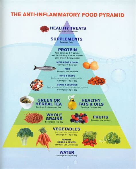 Detox Diet To Reduce Inflammation by 37 Best Adenomyosis Anti Inflammatory Foods Images On