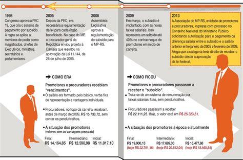 datas parcelas pagamento funcionalismo abril 2016 rs funcionalismo pagamento rs funcionalismo pagamento rs