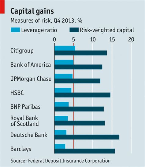 capital requirements banks beyond basel the economist