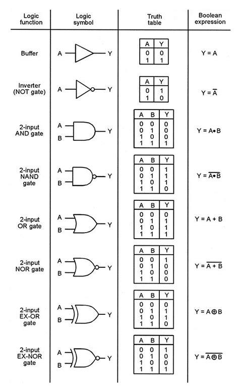 logic gates understanding digital buffer gate and logic ic circuits