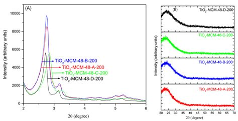 xrd pattern mcm 41 catalysts free full text investigation of room