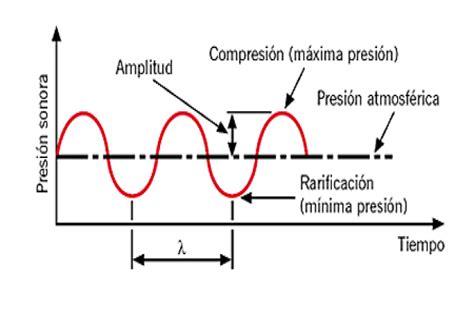 imagenes del movimiento ondulatorio principios f 237 sicos del ultrasonido el movimiento