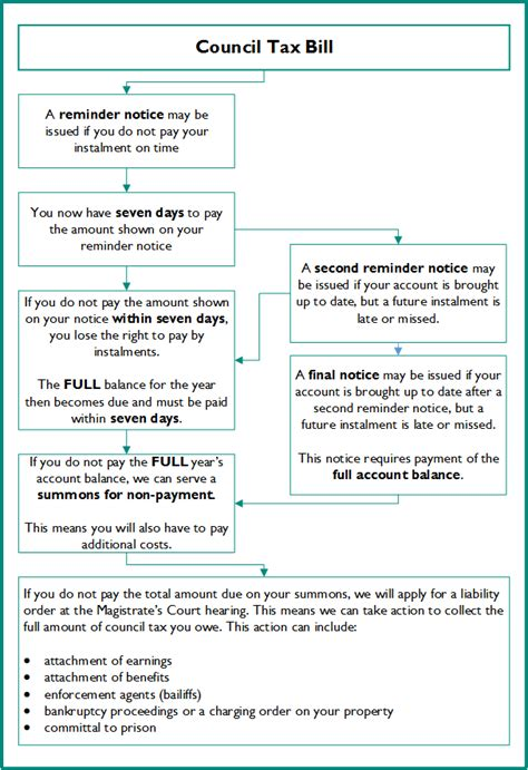 council tax appeal letter template image collections
