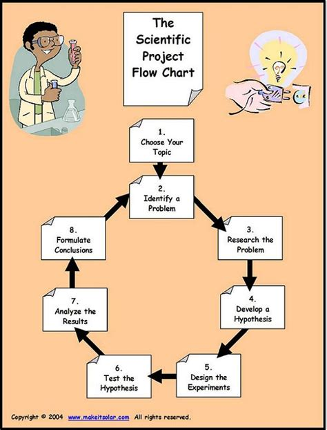scientific flowchart flow chart for the scientific method scientist pbl