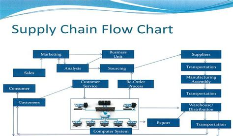 flowchart of supply chain management outreach supplychainoki