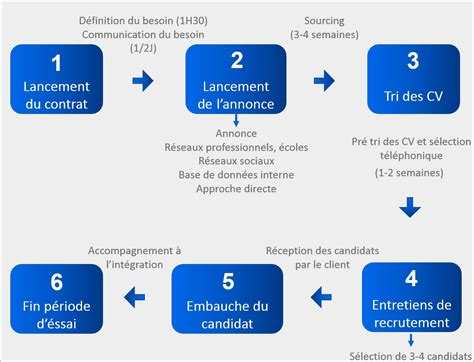 Cabinets De Recrutement by Recrutement