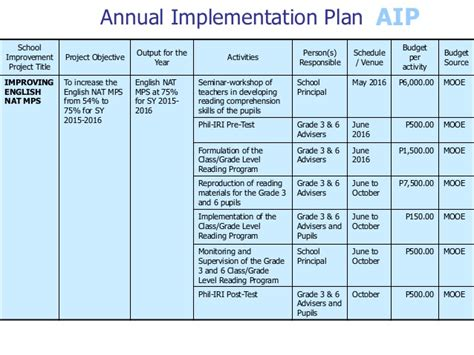project improvement plan template school improvement plan