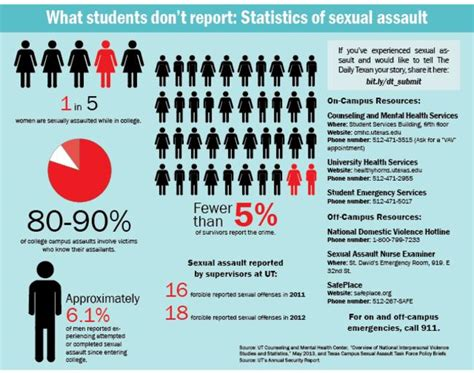 Sexual Assault On College Cuses Research Paper by Infographic Sexual Assaults On Cus On Cus Minnesota Radio News