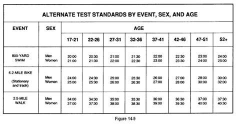 army pt test standards 2016 army pt standards 2016 newhairstylesformen2014 com
