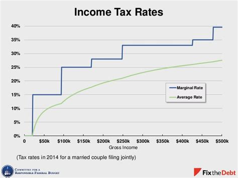 2015 federal income tax rate tax day charts 2015