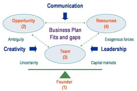 the opportunity analysis canvas for student entrepreneurs books timmons model of entrepreneurship