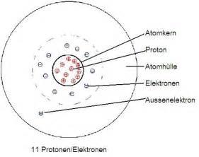 bettäsche mein weltbild das atom