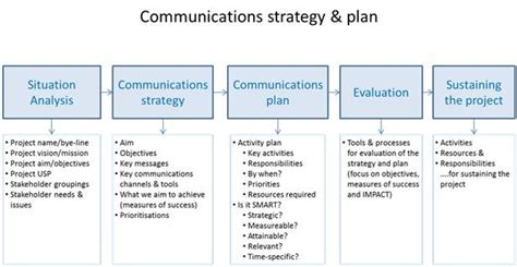 Jisc Sustaining And Embedding Innovations Communications And Stakeholder Engagement Strategies Communication And Engagement Strategy Template