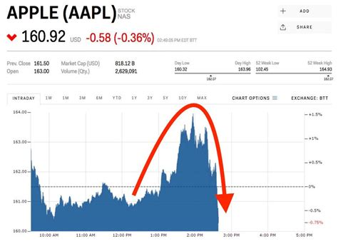 apple stock is slipping after announcing the iphone x aapl markets insider
