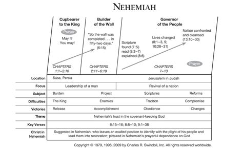 ezra and nehemiah the two horizons testament commentary thotc books