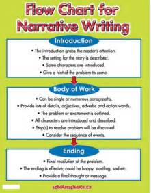 Whats A Narrative Essay by What Is An Narrative Essay Original Content