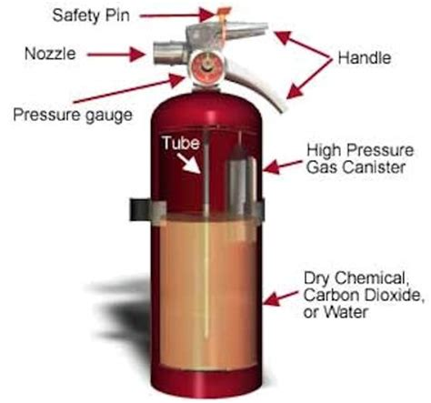 where should fire extinguishers be stored on a boat oil gas well site emergency response free online training