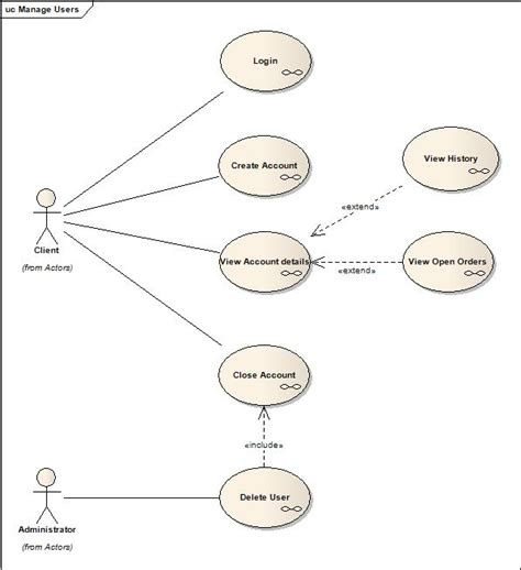 business use diagram enterprise architect for business analysts gt business