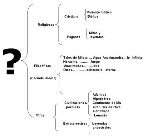 preguntas importantes para conocer a un hombre evoluci 243 n humana origen y de las cosas que le rodean
