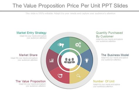 The Value Proposition Price Per Unit Ppt Slides Powerpoint Templates Backgrounds Template Value Proposition Powerpoint Template