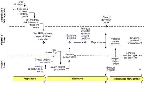 Ppm Corporate Event Management best practice project portfolio management processes