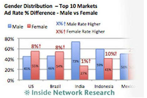 commercial model rates 27 of facebook audience in india are female ad rates