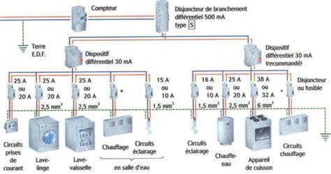 Combien De Prise Par Disjoncteur 5457 by Installation Disjoncteur Tuto 233 Lectricit 233