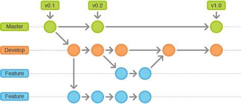 git web development workflow read git flow leanpub