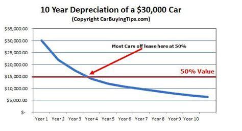 avoid upside  car loans