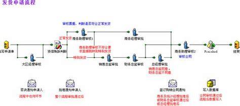 ultimus workflow ultimus bpm 业务流程管理系统