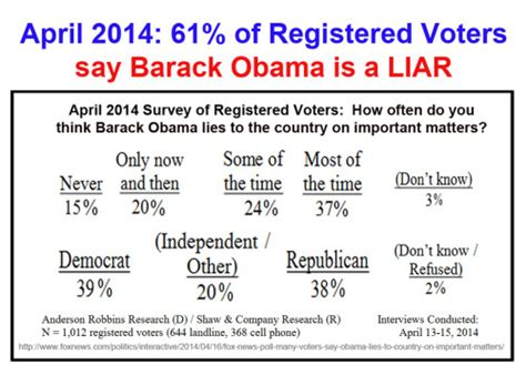 april 2014 lies from the mirror april 2014 61 say obama lies updated
