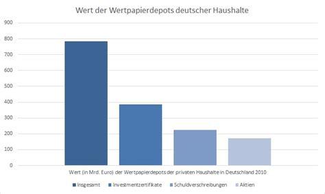 block account in deutsche bank aktiendepot deutsche bank comdirect hotline