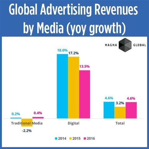 tv advertising spend us digital advertising will overtake tv ad spend globally by