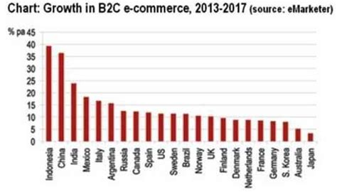 E Commerce Research Papers by E Commerce Research Papers 2014