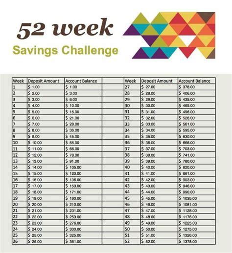 52 Week Savings Challenge Spreadsheet by 15 Must See 52 Week Savings Pins Money Challenge