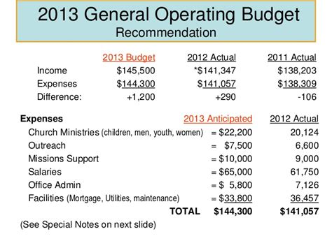 Operating Budget Template Template Business Simple Operating Budget Template