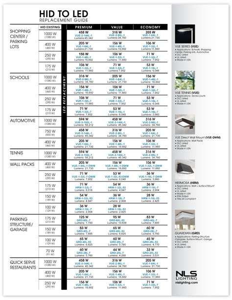 Led Wattage Conversion Led My Bookmarks Led Light Bulb Conversion Chart