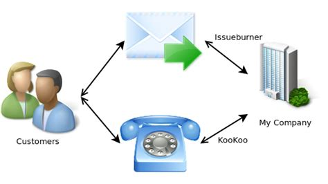 Help Desk Phone System cloud telephony experiments setting up a free multi channel help desk and contact system using