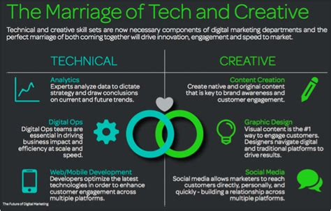 technical skills essential for digital marketers of the future