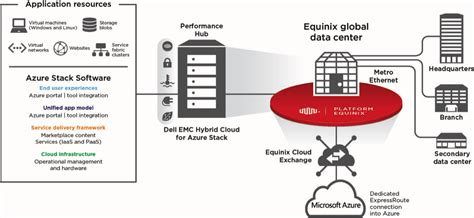 microsoft hybrid cloud unleashed with azure stack and azure books microsoft azure stack and equinix deliver the value of